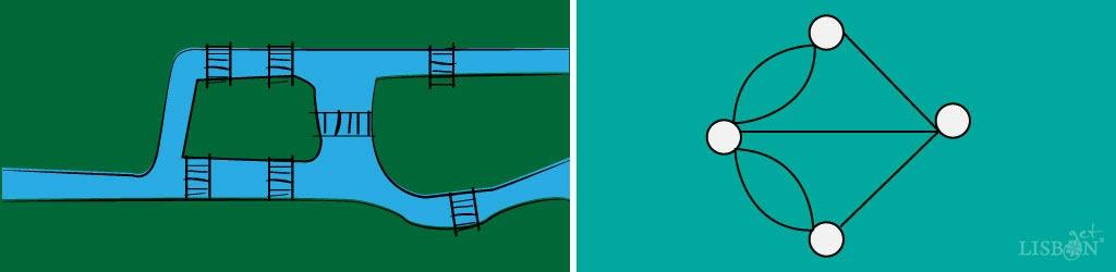 Representação das Sete Pontes de Königsberg; Esquema simplificado de Euler